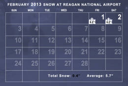Snowfall in February 2013 was well below average. (WTOP/Dave Dildine)
