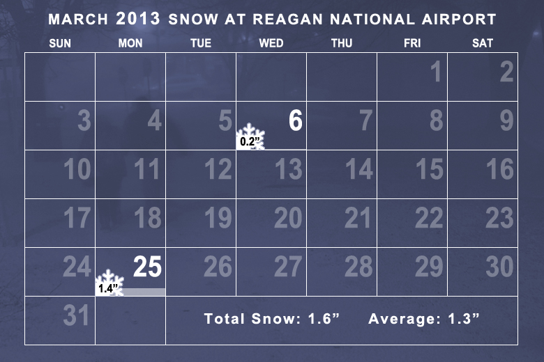 Snowfall in March 2013 was around the monthly average. (WTOP/Dave Dildine)