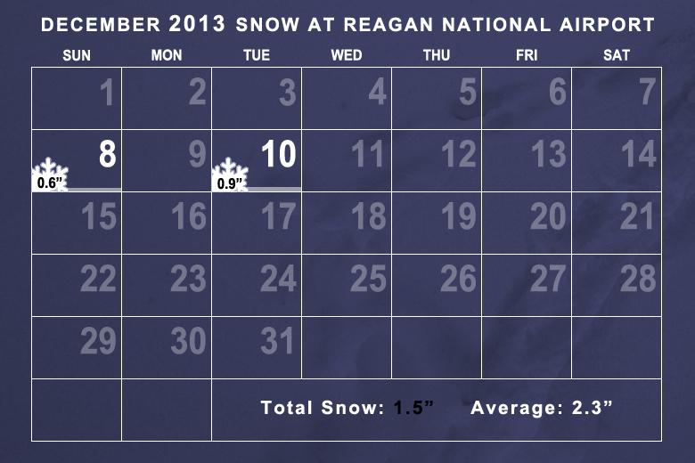 Snowfall in December 2013 was slightly below average. (WTOP/Dave Dildine)