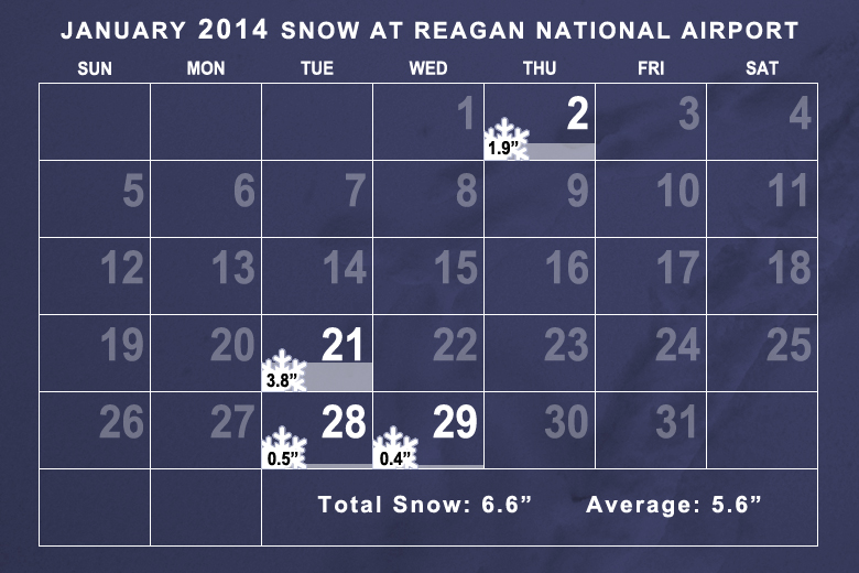 Snowfall in January 2014 was slightly above average. (WTOP/Dave Dildine)