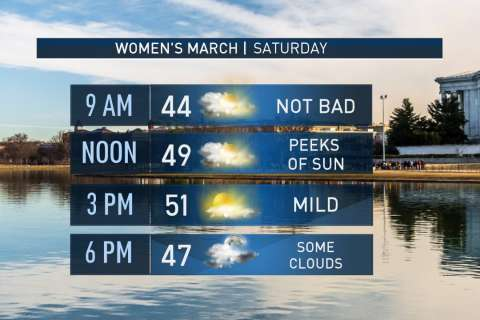 Weather looks good for Women's March Saturday