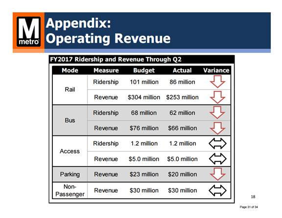 As ridership has declined, so has revenue. (Courtesy WMATA)