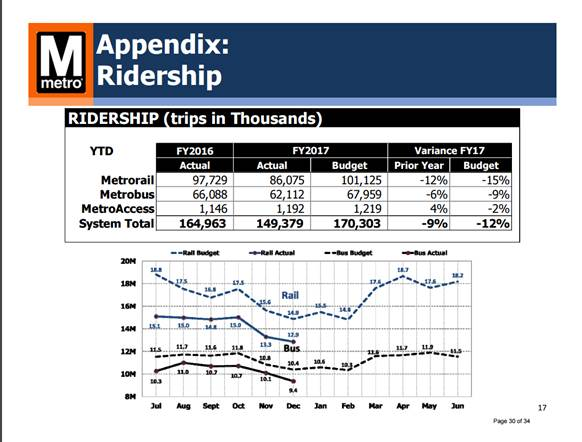 Metro's ridership has dropped 9 percent from last year and 12 percent from budget expectations. (Courtesy WMATA)