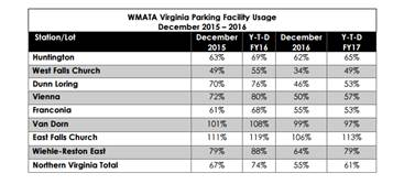 Parking rates at Northern Virginia Metro lots. (Courtesy Northern Virginia Transportation Commission)