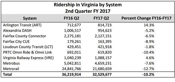 Transit ridership in Northern Virginia. (Courtesy Northern Virginia Transportation Commission)