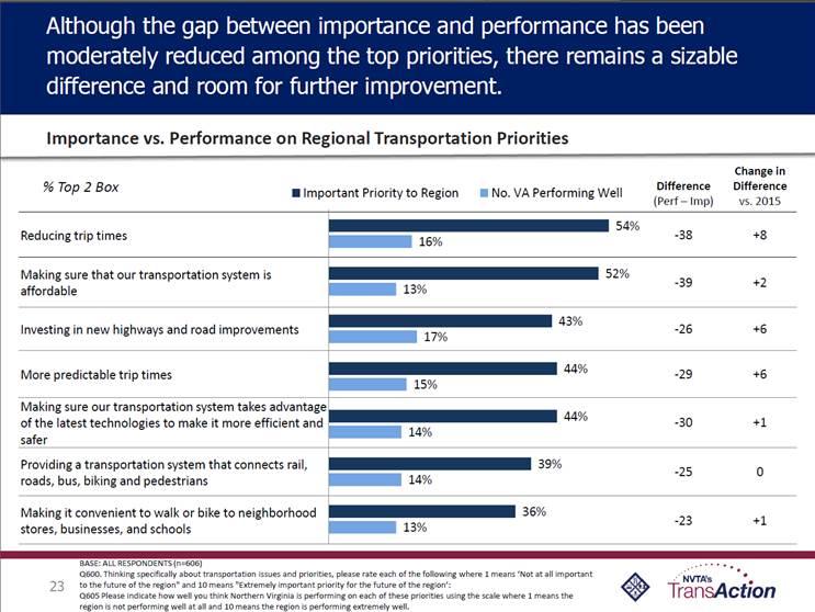 transit performance