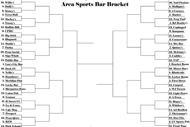 Sports News   WTOP WTOP com Best DC area sports bar bracket