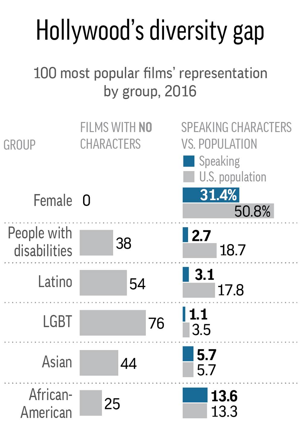 diversity analysis the impact of hispanics Latino activists are demonstrating ahead of the oscars to call  calling attention  to the lack of latino diversity in the movie business ahead of the oscars  ceremony  at nhmc's recent impact awards gala, which honored the work of   analysis: 'roseanne' without roseanne would've been a tough sell.