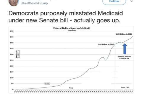 AP FACT CHECK: When a swoopy line on a chart misleads
