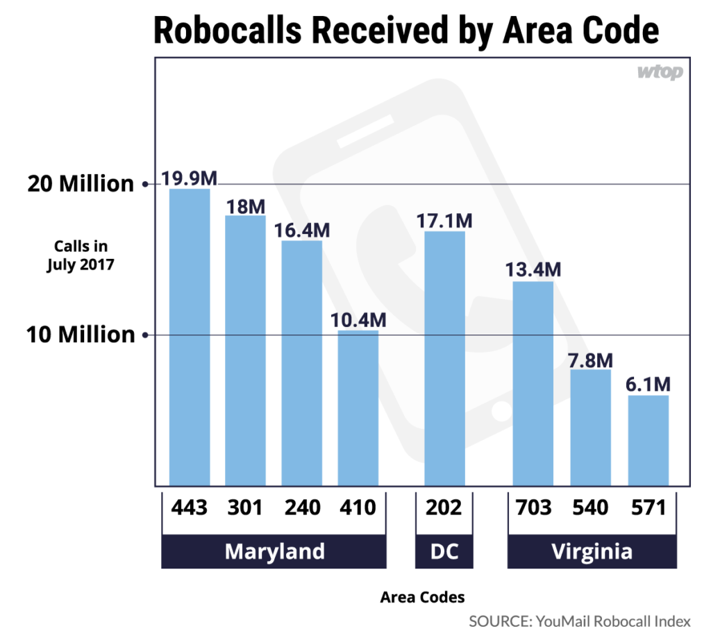 Robo Rage Area Codes Around DC That Get The Most Robocalls WTOP - 703 area code