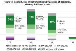 A chart showing the income levels of Metro riders based on where they live. (Courtesy NVTC)