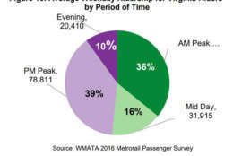 A chart showing the average weekday ridership of Virginia riders by time of day. (Courtesy NVTC)