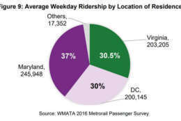 The average weekday ridership by location of residence. (Courtesy NVTC)