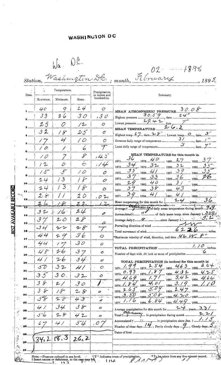 A page from a weather log recorded at the Signal Service Office shows a period of frigid temperatures descended on Washington during the winter of 1895. (NOAA National Centers for Environmental Information/NWS Baltimore-Washington Office)