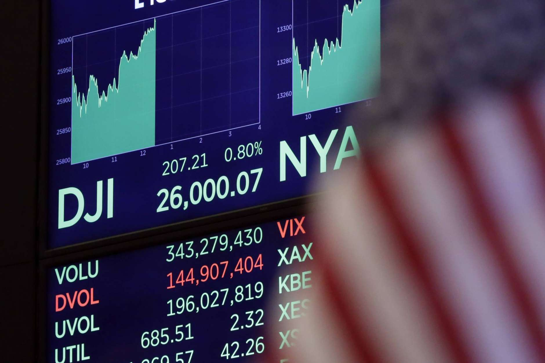 A board above the trading floor of the New York Stock Exchange shows the Dow Jones industrial average as it crosses the 26,000 level again, Wednesday, Jan. 17, 2018. U.S. stocks moved broadly higher in midday trading. (AP Photo/Richard Drew)