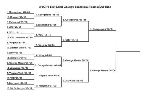 Vote for the best local college basketball team of all time