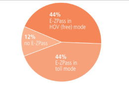 E-ZPass usage on I-66. (Courtesy VDOT)