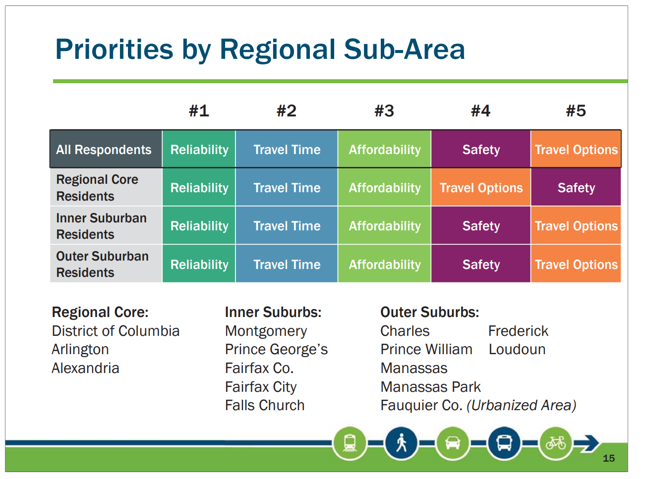 What do you prioritize in your commute? It makes a difference where you live. (Courtesy Transportation Planning Board)