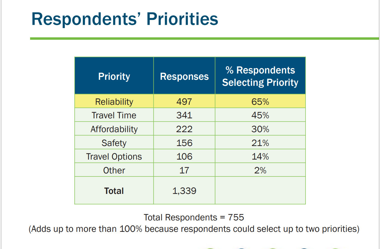 Overall, reliability was the top priority cited by D.C.-area commuters. (Courtesy Transportation Planning Board)