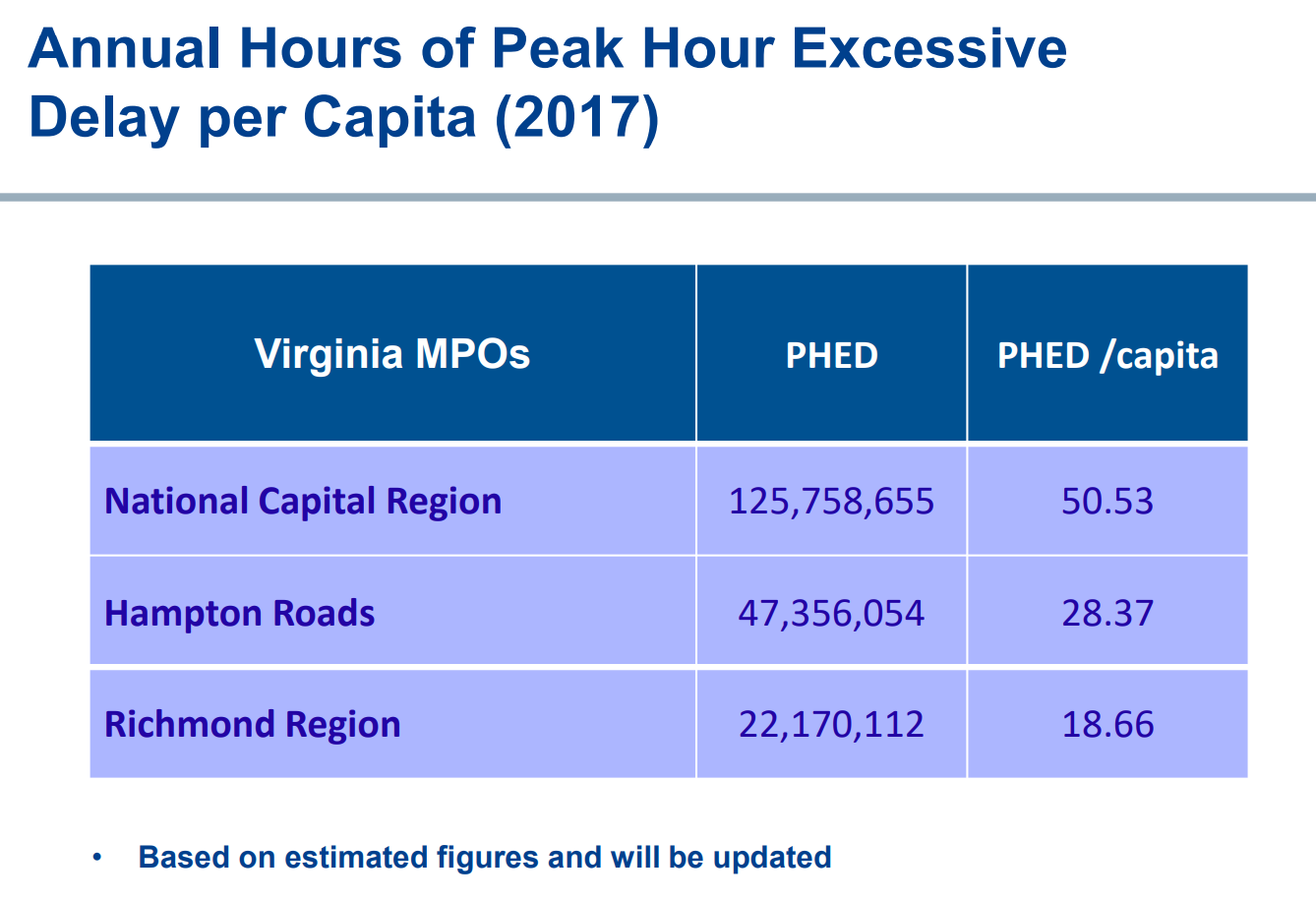 Northern Virginia has the worst reliability in the state on main roads other than interstates. (Courtesy Commonwealth Transportation Board/Office of the Va. Secretary of Transportation)