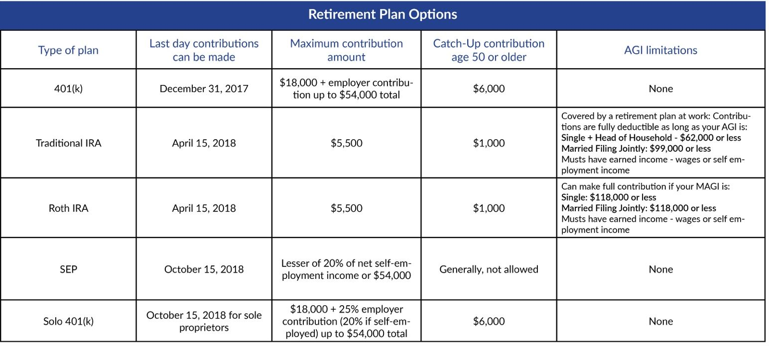 Last minute need to know tax tips before filing your 2017 taxes wtop a guide for other types of retirement plans based on adjusted gross income agi limitations maximum contribution and catch up contributions falaconquin