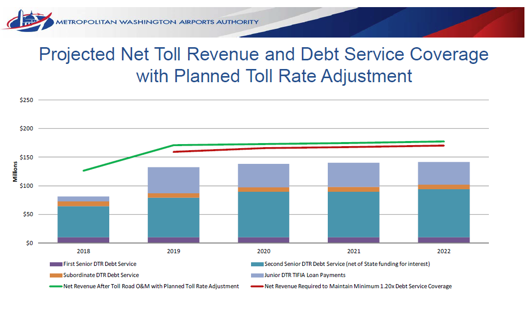 The debt coverage forecast for the Dulles Toll Road.
