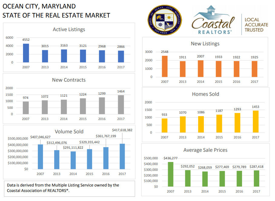 graph shows how home sales in Ocean City changed from 2007 to 2017