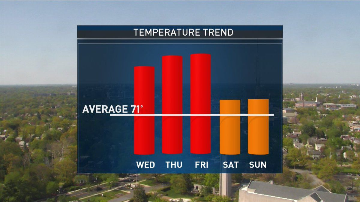 Through the rest of the week, the high temperatures outshine the average high temperatures of 71 degrees for this time of year. (Courtesy Storm Team 4)