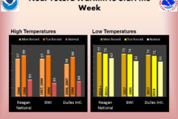 So just how hot will it be this week? The National Weather Service said we could break some records on Monday and Tuesday with highs in the 90s. The humidity will make it feel a lot hotter too. (Courtesy National Weather Service)