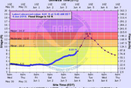 Flooding will remain a concern on the Potomac River at Little Falls through the morning of June 5. Flood waters could reach the first floor at Whites Ferry store. Significant portions of the C&O Canal towpath are already flooded. (Courtesy National Weather Service)