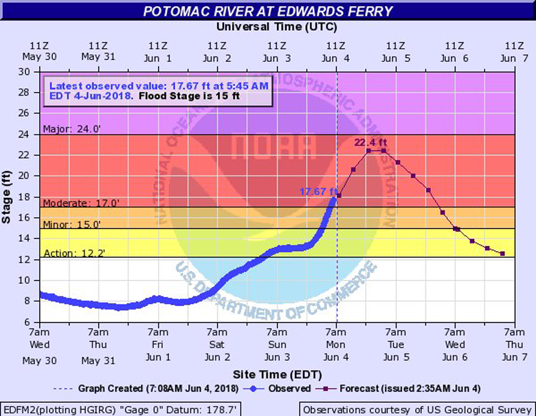 Near Poolesville, Maryland, in Montgomery County, the Potomac River is already at moderate flood stage and could keep rising. The National Weather Service expects the flood waters won't recede until June 6. (Courtesy National Weather Service)