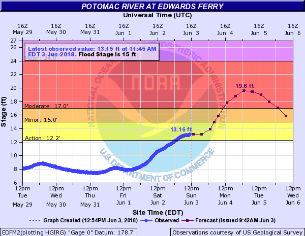 Even though every flood is different, history of past flood provides a reasonable expectation of impact when rivers are forecast to crest at certain levels. The projection is called a hydrograph. Here is the latest for the Potomac River near Edwards Ferry. (Courtesy Matt Ritter)