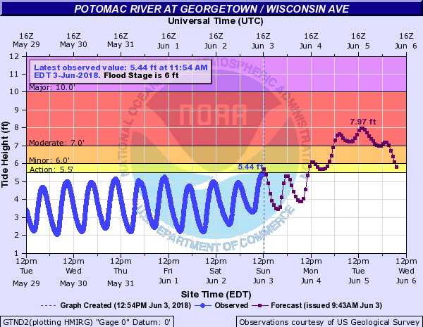 The forecast hydrograph for Georgetown has a forecast crest just under 8 feet occurring Tuesday late morning. According to past flooding, at 8 feet, backwater flooding of Rock Creek in Georgetown begins at this level. (Courtesy Matt Ritter)
