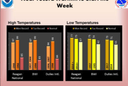 Records could be broken on Monday and Tuesday as the D.C. area faces a heat wave just before the official start of summer. (Courtesy NWS)