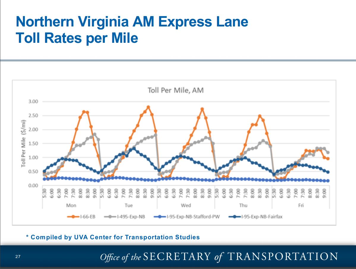 The Interstate 66 and other morning toll rates by mile and day of week.