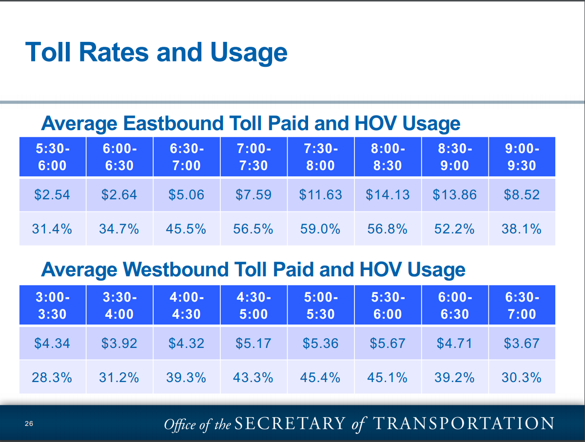Interstate 66 average toll rates and usage broken down by time (Courtesy/Virginia Office of the Secretary of Transportation).