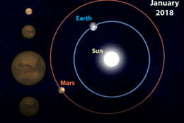 "From SkyandTelescope.com: ""Six months ago, Earth and Mars were 150 million miles (240 million km) apart. Seen through a telescope, Mars had the appearance of the tiny disk seen highlighted at upper left."" (Sky & Telescope)"