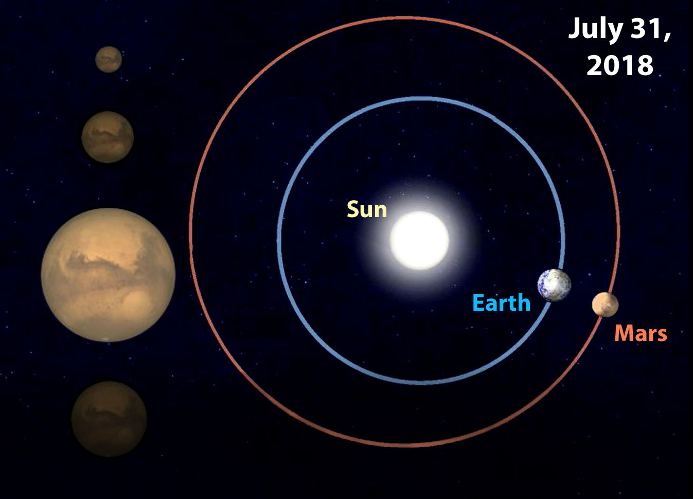 "From SkyandTelescope.com: ""On July 31st, Earth and Mars will be separated by just 35.8 million miles (57.6 million km), their closest pairing in 15 years. So the planet looks much brighter, and telescopically it appears much bigger, as shown by the highlighted image at left."" (Sky & Telescope)"
