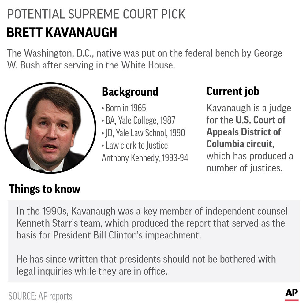 A look at Supreme Court nominee Kavanaugh's notable ...