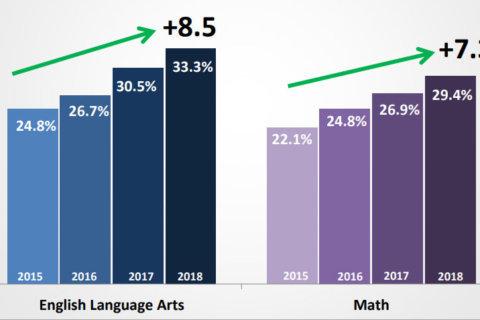 DC PARCC education tests reveal progress, lingering achievement gap