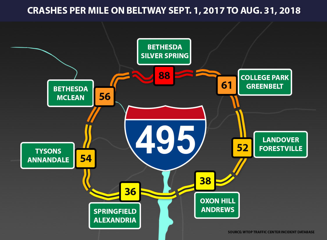 With the Beltway divided into seven zones, the correlation between latitude and the frequency of crashes becomes evident. (WTOP Traffic Center Incident Database)