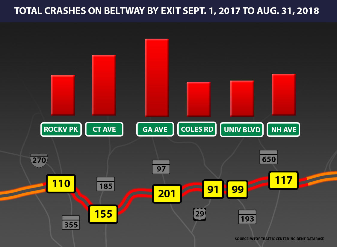 The WTOP Traffic Center's incident database captured a total of 3,463 fender benders, side-swipes and pile-ups on the Beltway in Maryland and Virginia from Sept. 1, 2017 to Aug. 31 2018. The data show that the frequency of collisions on the Beltway increased dramatically from south to north, with the highest number of crashes recorded in Montgomery County.
