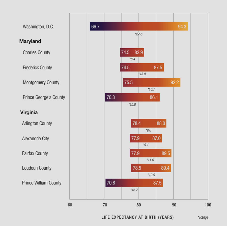This table, from the Virginia Commonwealth University Center on Society and Health study presented Friday, shows the ranges in life expectancy in the different parts of the D.C. area. (Credit: VCU Center on Society and Health)