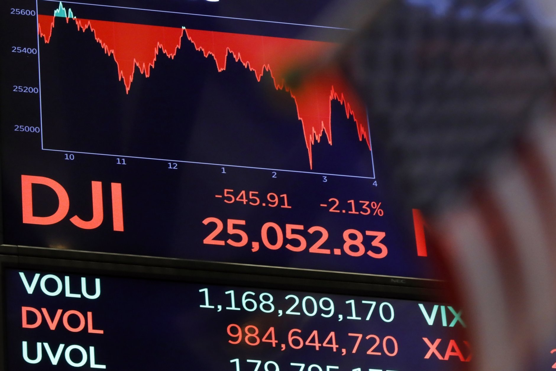 FILE- In this Oct. 11, 2018, file photo a board above the floor of the New York Stock Exchange shows the closing number for the Dow Jones industrial average. A period of relative calm on Wall Street that led to a milestone-setting September for the stock market came to a sudden, screeching halt in October. The slide snapped a six-month winning streak for the benchmark S&P 500 index, with October clocking in as the worst month for the market since September 2011. (AP Photo/Richard Drew, File)