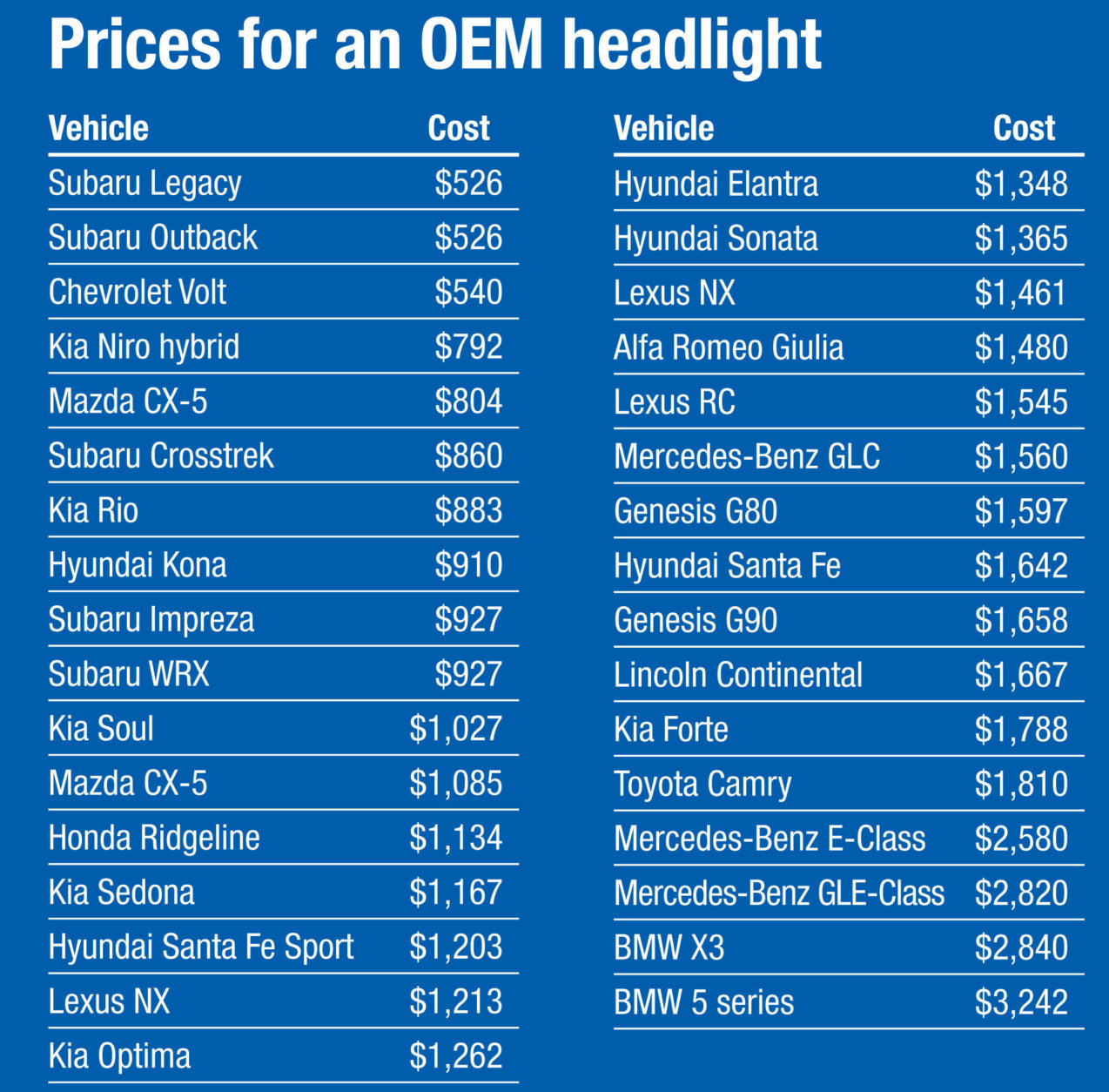 Headlight repair costs can skyrocket too. IIHS looked into replacement prices for original equipment manufacturer (OEM) headlights. (Courtesy IIHS)