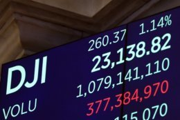 A screen above the trading floor of the New York Stock Exchange shows the closing number for the Dow Jones Industrial Average, Thursday, Dec. 27, 2018. U.S. stocks staged a furious late-afternoon rally Thursday, closing with gains after erasing a 600-point drop in the DJIA. (AP Photo/Richard Drew)