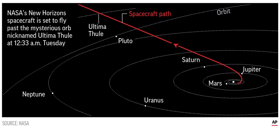 NASA: Icy object past Pluto looks like reddish snowman | WTOP
