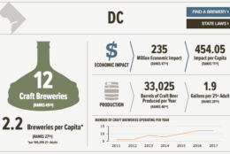 Craft brewing in D.C. (Courtesy C+R Research)