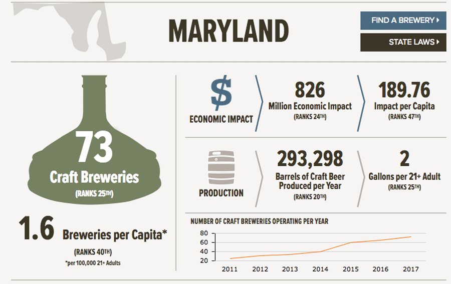 Craft brewing in Maryland. (Courtesy C+R Research)
