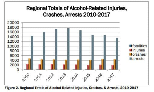 Graphic on traffic injuries